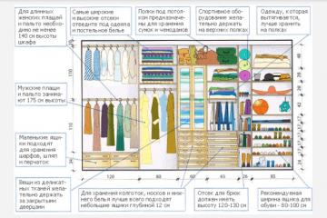 Полезная табличка при планировании внутреннего пространства шкафа-купе